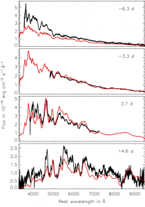 Spectral evolution of our deflagration model (red) from−6.3 to 14.6 days (with respect to maximum light). For comparison the observed spectra of the 2002cx-like SN 2005hk are overplotted in black.