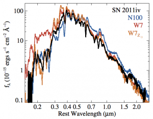 UVOIR maximum-light spectrum of SN 2011iv (black curve). The blue, red, and orange curves represent model spectra generated from the zero-metallicity delayed-detonation N100 model, the W7 model, and the solar-metallicity polluted W7Z⊙ model, respectively.