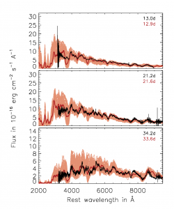 Synthetic spectral time series and iPTF14atg